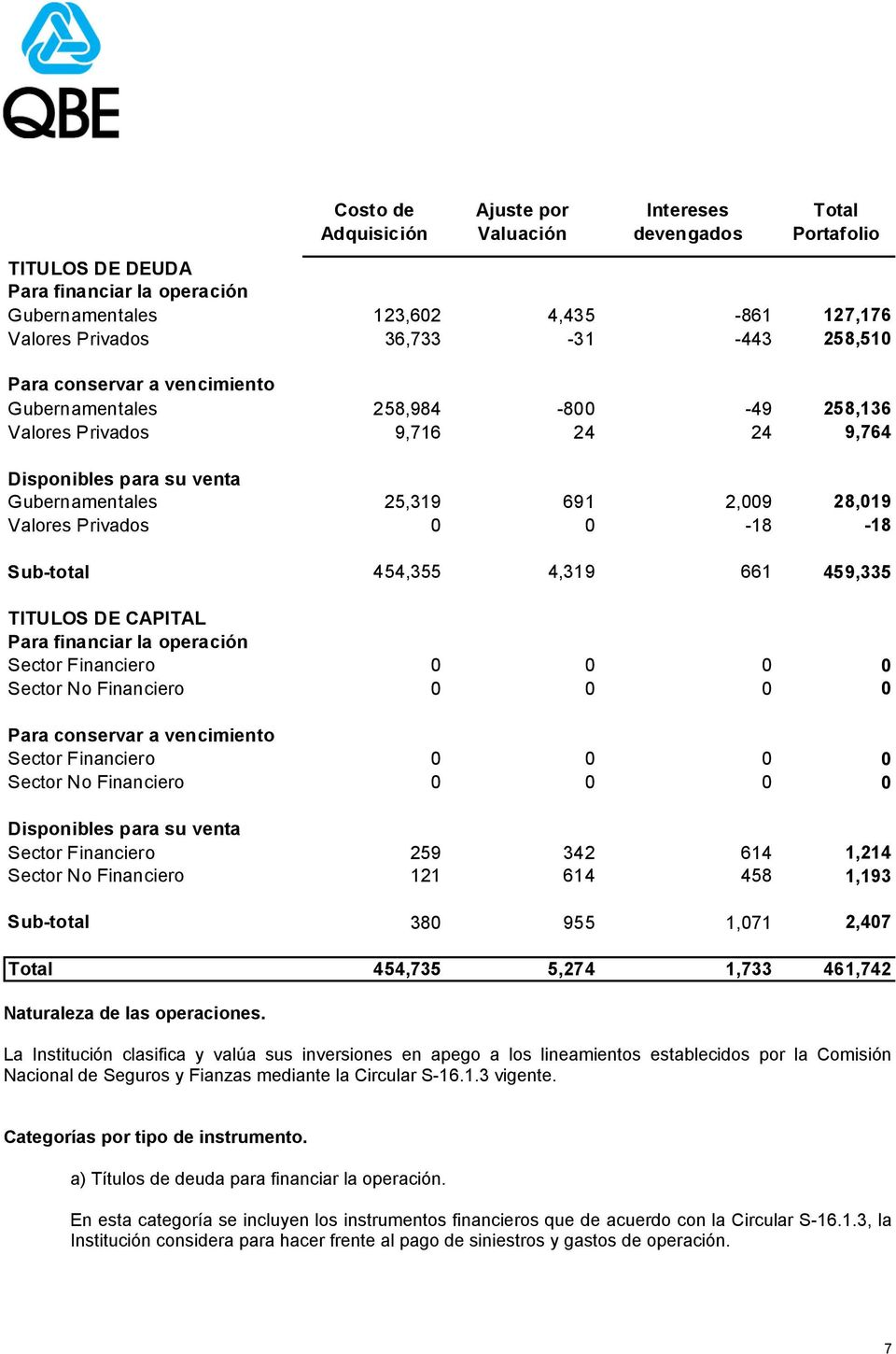 0-18 -18 Sub-total 454,355 4,319 661 459,335 TITULOS DE CAPITAL Para financiar la operación Sector Financiero 0 0 0 0 Sector No Financiero 0 0 0 0 Para conservar a vencimiento Sector Financiero 0 0 0
