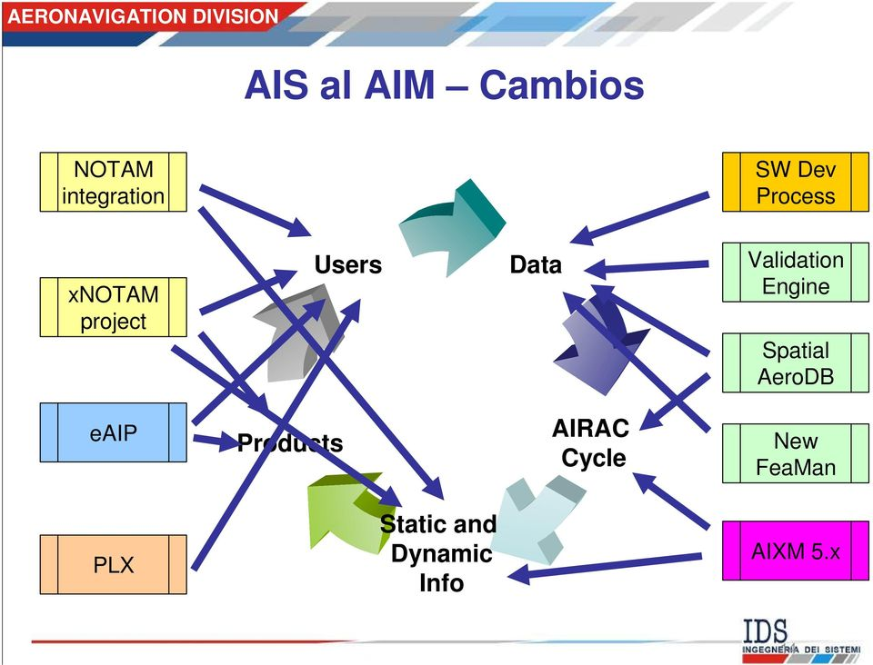 Engine Spatial AeroDB eaip Products AIRAC