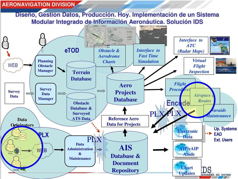 Administration & Maintenance PLX Obstacle & Aerodrome Charts Aero Projects Database Reference Aero Data for Projects AIS Database & Document Repository