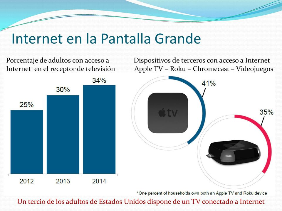 acceso a Internet Apple TV Roku Chromecast Videojuegos Un tercio