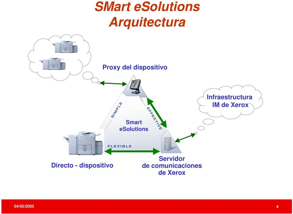 Smart esolutions Directo - dispositivo