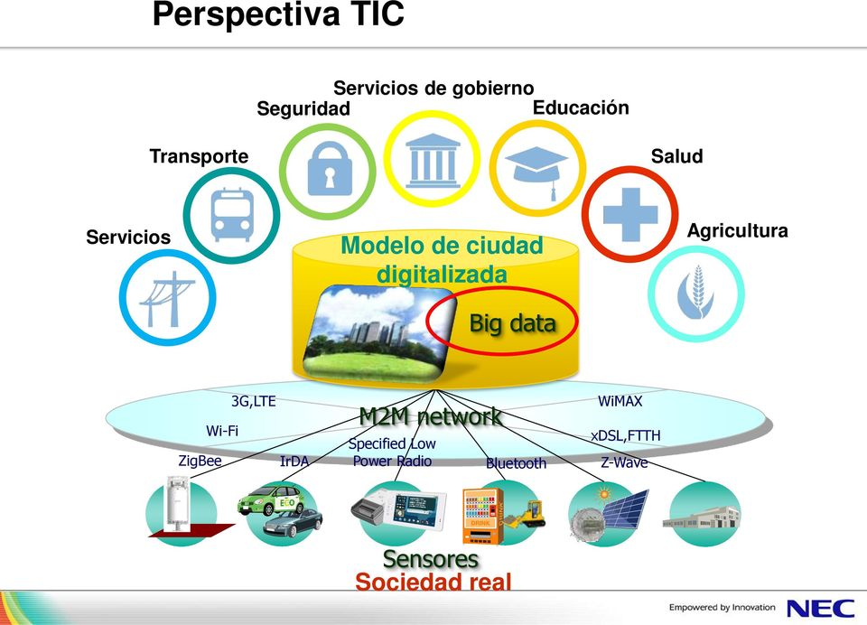data Agricultura 3G,LTE Wi-Fi ZigBee IrDA M2M network Specified