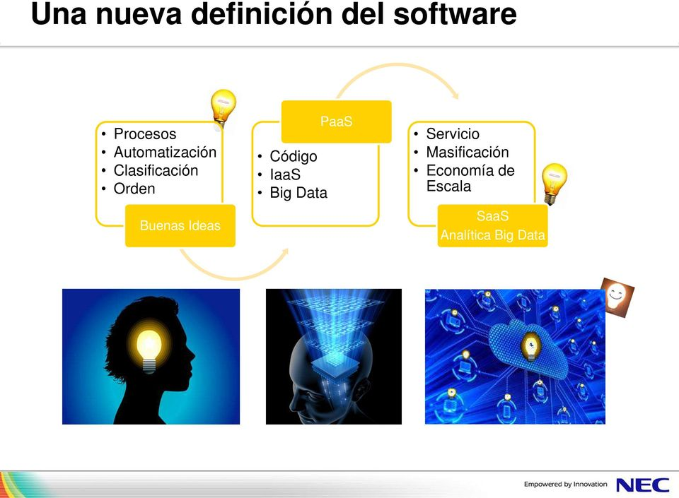 Ideas Código IaaS Big Data PaaS Servicio