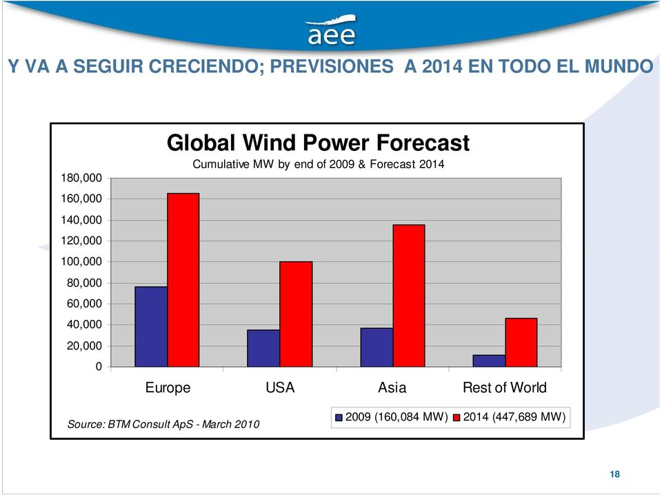 Forecast Cumulative MW by end of 2009 & Forecast 2014 Europe USA Asia Rest