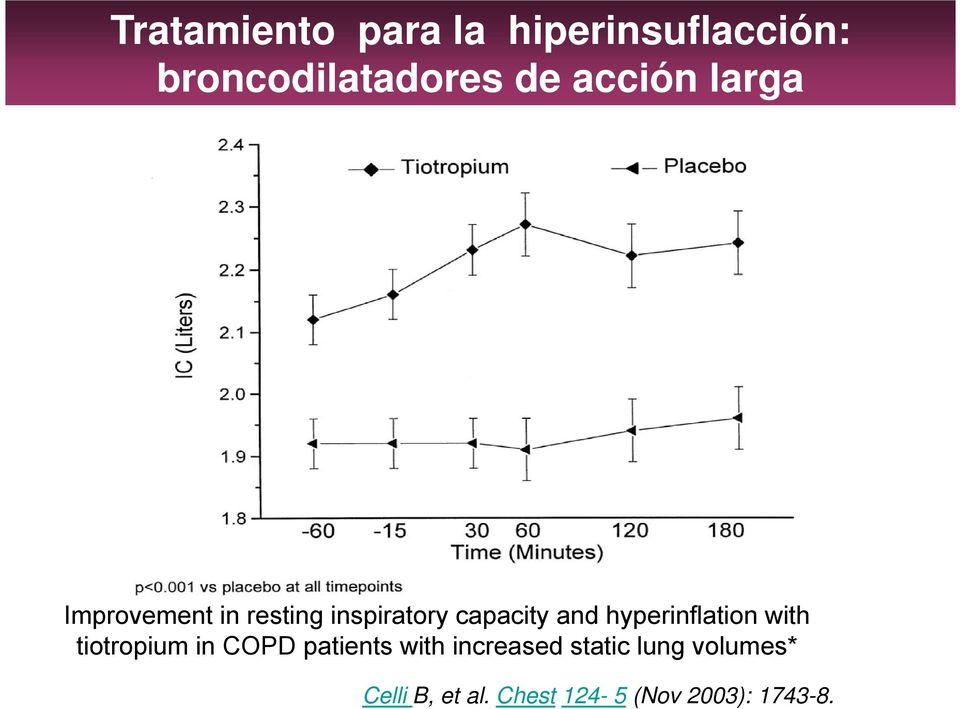 hyperinflation with tiotropium in COPD patients with increased