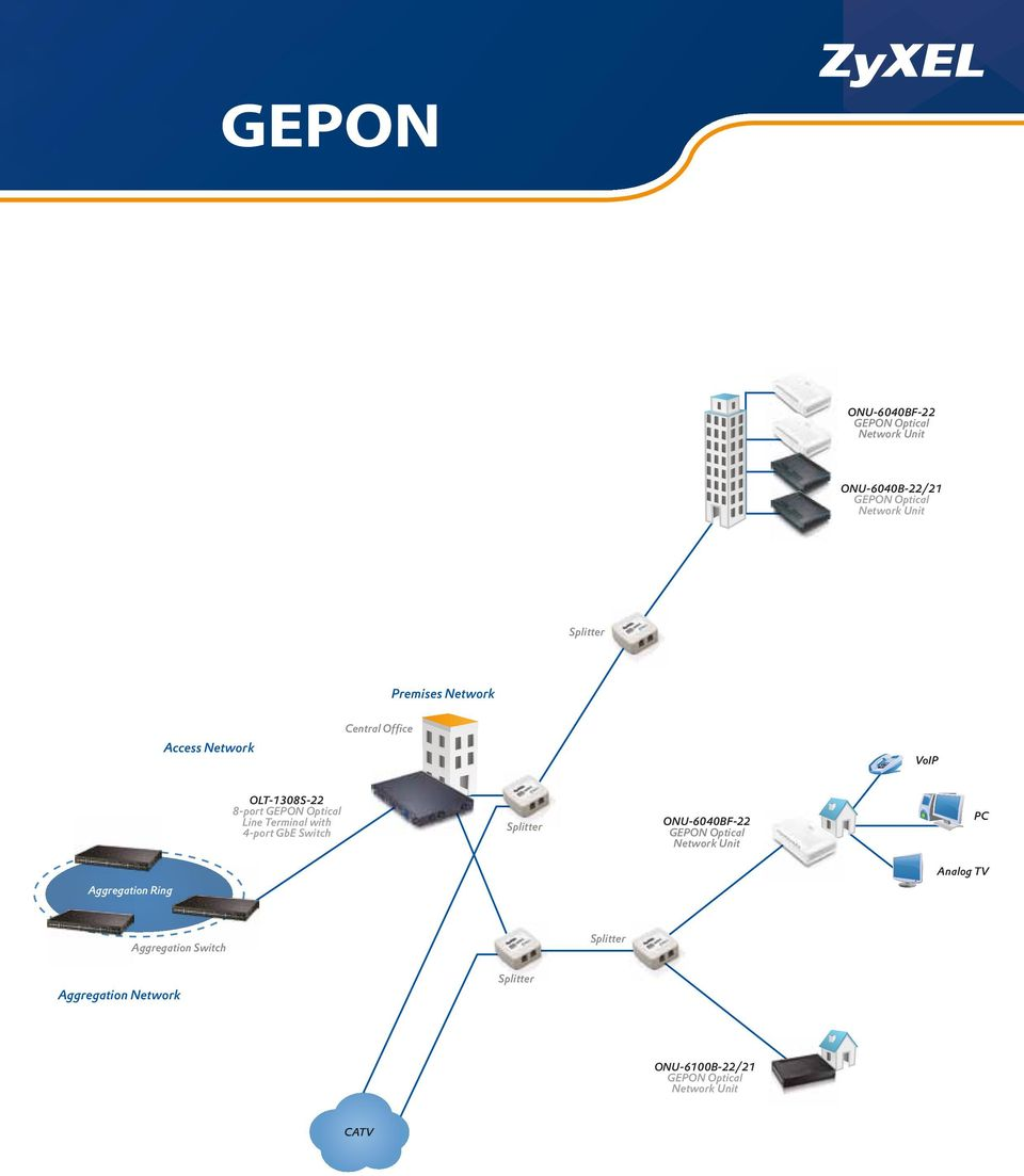 with 4-port GbE Switch Splitter ONU-6040BF-22 GEPON Optical Network Unit PC Aggregation Ring Analog
