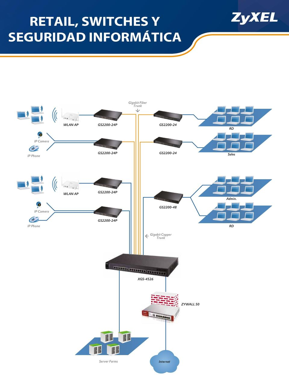 Sales WLAN AP GS2200-24P Admin.