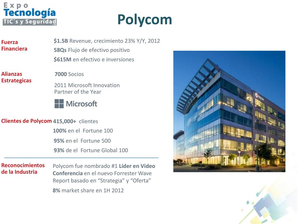 Microsoft Innovation Partner of the Year Clientes de Polycom 415,000+ clientes 100% en el Fortune 100 95% en el Fortune 500