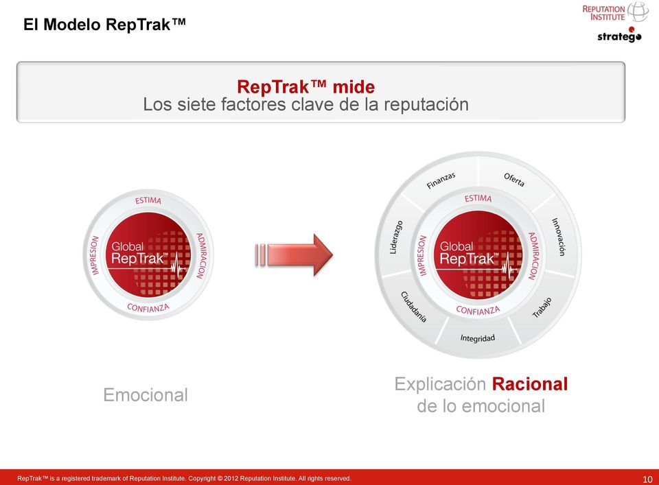 emocional RepTrak is a registered trademark of Reputation