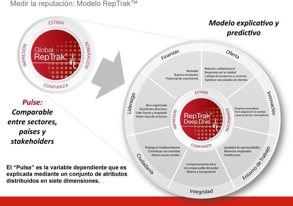 stakeholders El Pulse es la variable dependiente que es