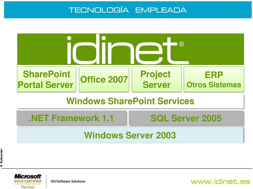 Otros Sistemas Windows SharePoint Services.