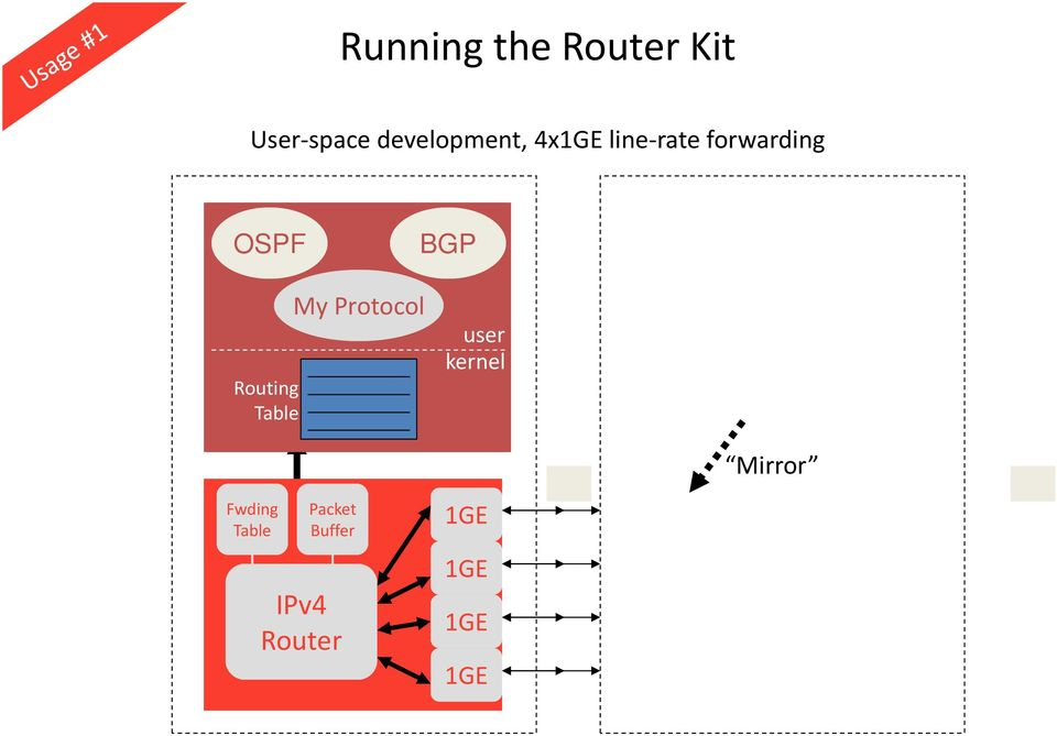 user kernel Routing Table PCI Mirror Fwding Table