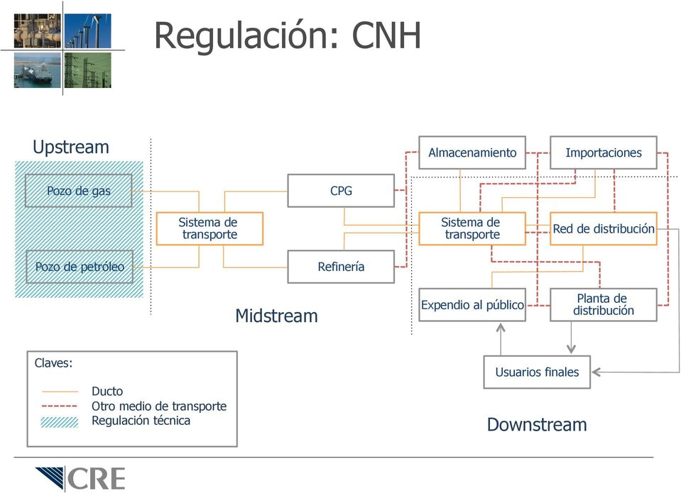 Midstream Expendio al público Planta de distribución Claves: