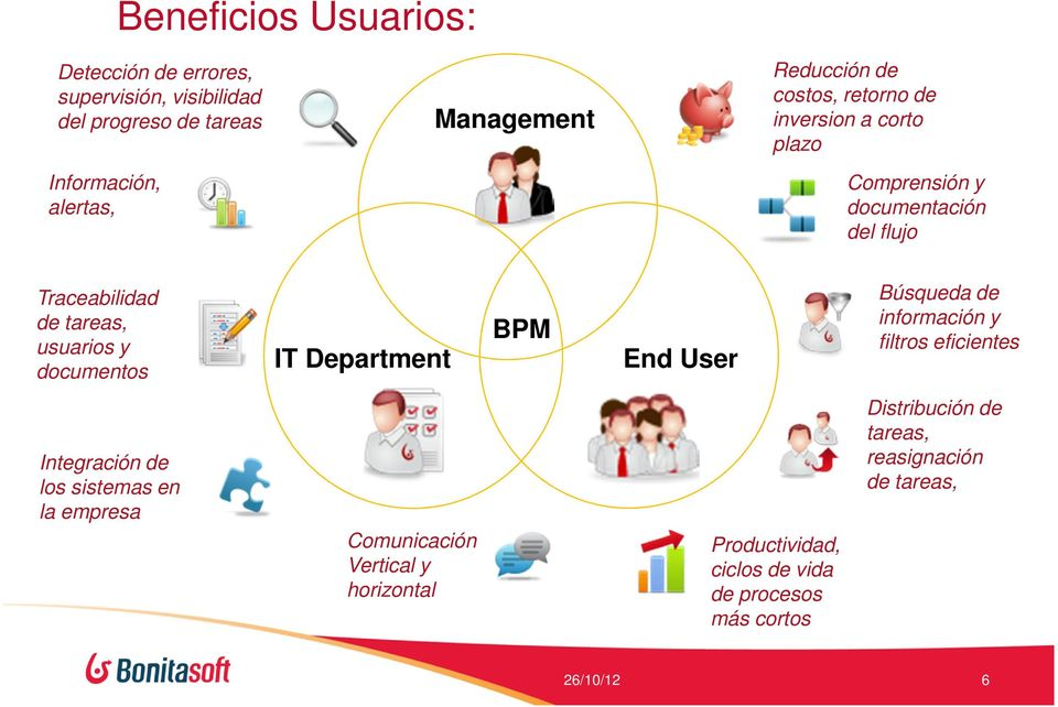 documentos IT Department BPM End User Búsqueda de información y filtros eficientes Integración de los sistemas en la empresa