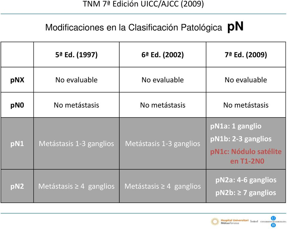 (2009) pnx No evaluable No evaluable No evaluable pn0 No metástasis No metástasis No metástasis pn1
