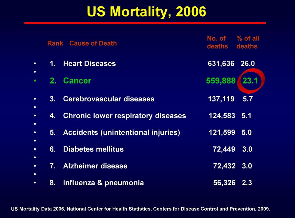 Accidents (unintentional injuries) 121,599 5.0 6. Diabetes mellitus 72,449 3.0 7. Alzheimer disease 72,432 3.0 8.
