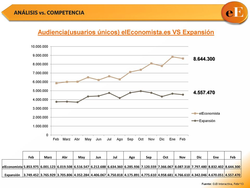 470 eleconomista Expansión 0 Feb Marz Abr May Jun Jul Ago Sep Oct Nov Dic Ene Feb Feb Marz Abr May Jun Jul Ago Sep Oct Nov Dic Ene Feb eleconomista 5.853.