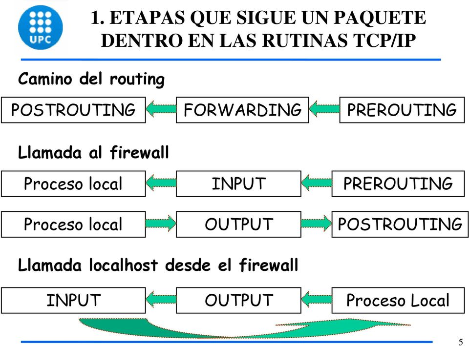 Proceso local FORWARDING INPUT OUTPUT PREROUTING PREROUTING