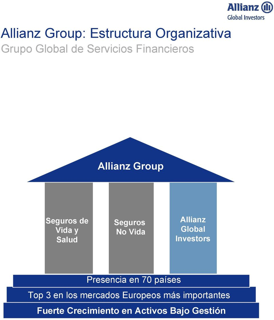 Allianz Global Investors Presencia en 70 países Top 3 en los