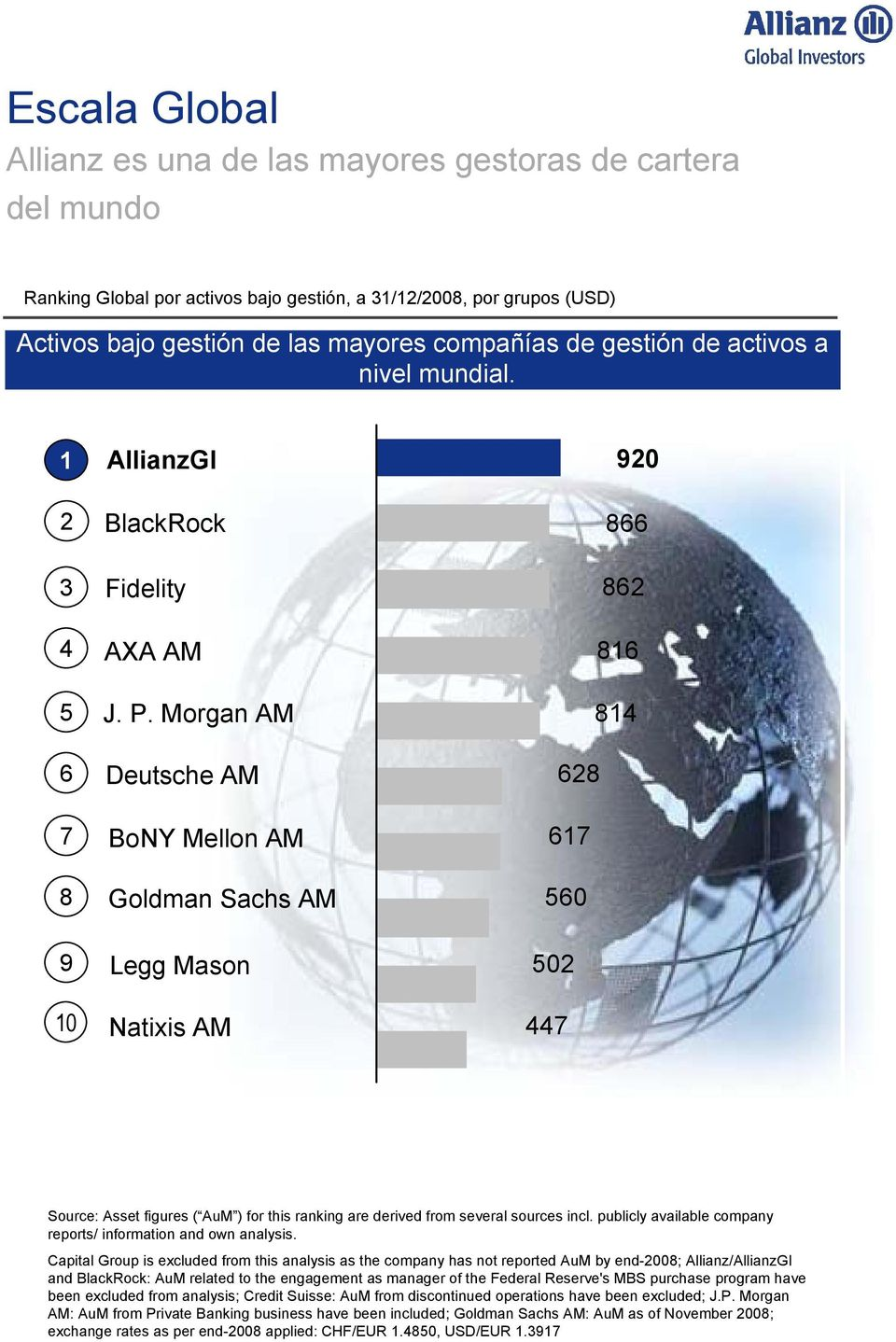 Morgan AM Deutsche AM BoNY Mellon AM Goldman Sachs AM 862 816 814 628 617 560 9 10 Legg Mason Natixis AM 502 447 Source: Asset figures ( AuM ) for this ranking are derived from several sources incl.