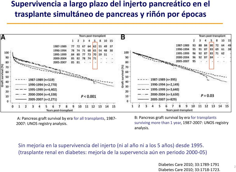 B: Pancreas graft survival by era for transplants surviving more than 1 year, 1987-2007: UNOS registry analysis.