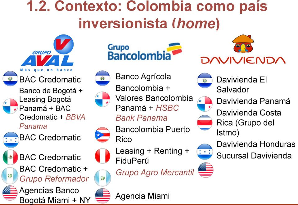 Bancolombia + Valores Bancolombia Panamá + HSBC Bank Panama Bancolombia Puerto Rico Leasing + Renting + FiduPerú Grupo Agro