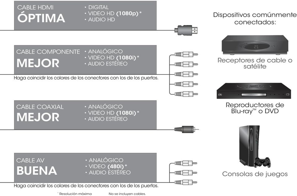 CABLE COAXIAL MEJOR ANALÓGICO VIDEO HD (1080i)* AUDIO ESTÉREO Reproductores de Blu-ray o DVD CABLE AV BUENA ANALÓGICO VIDEO (480i)*
