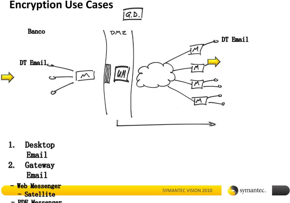 symantec file share encryption user guide