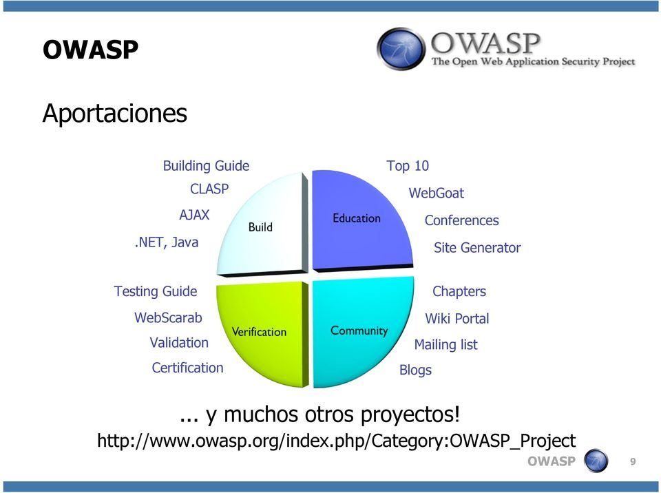 Guide WebScarab Validation Certification Chapters Wiki Portal