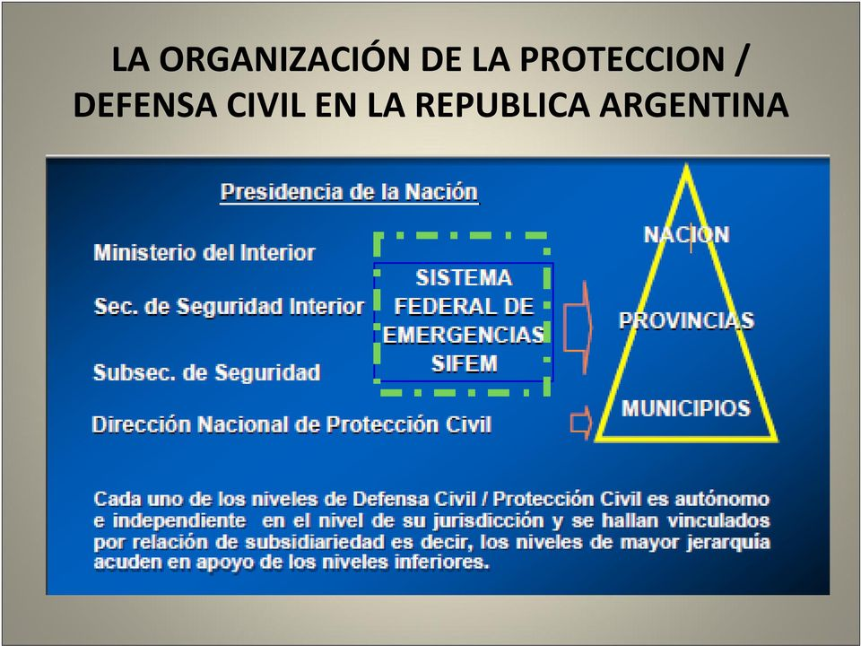 DEFENSA CIVIL EN