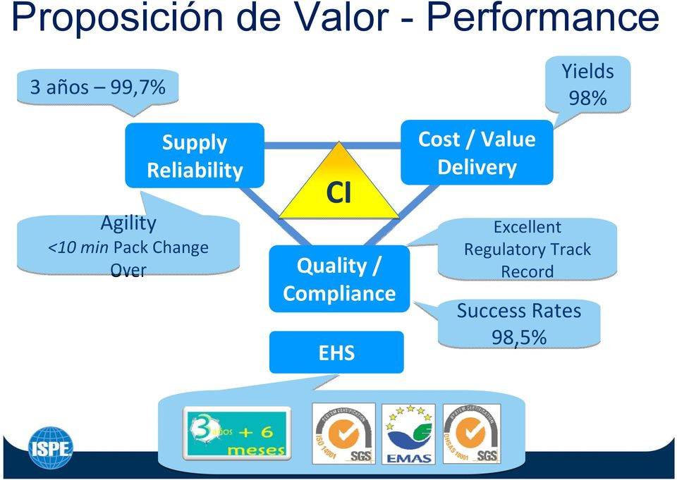 CI Quality / Compliance EHS Cost / Value Delivery
