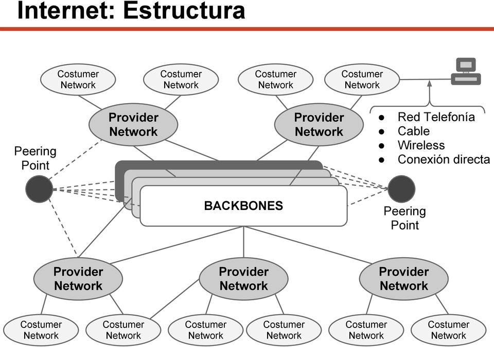 Costumer Network Red Telefonía Cable Wireless Conexión directa BACKBONES Peering Point