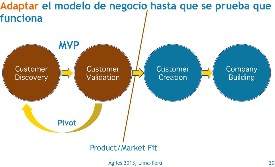 Customer Validation Customer Creation Company