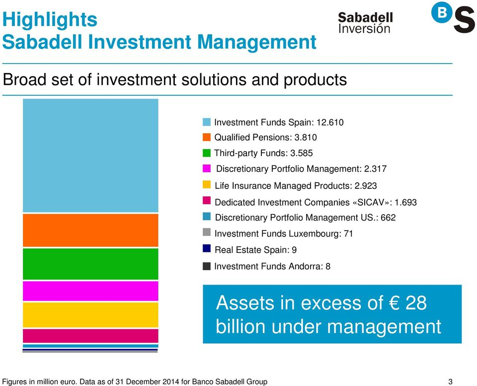 923 Dedicated Investment Companies «SICAV»: 1.693 Discretionary Portfolio Management US.