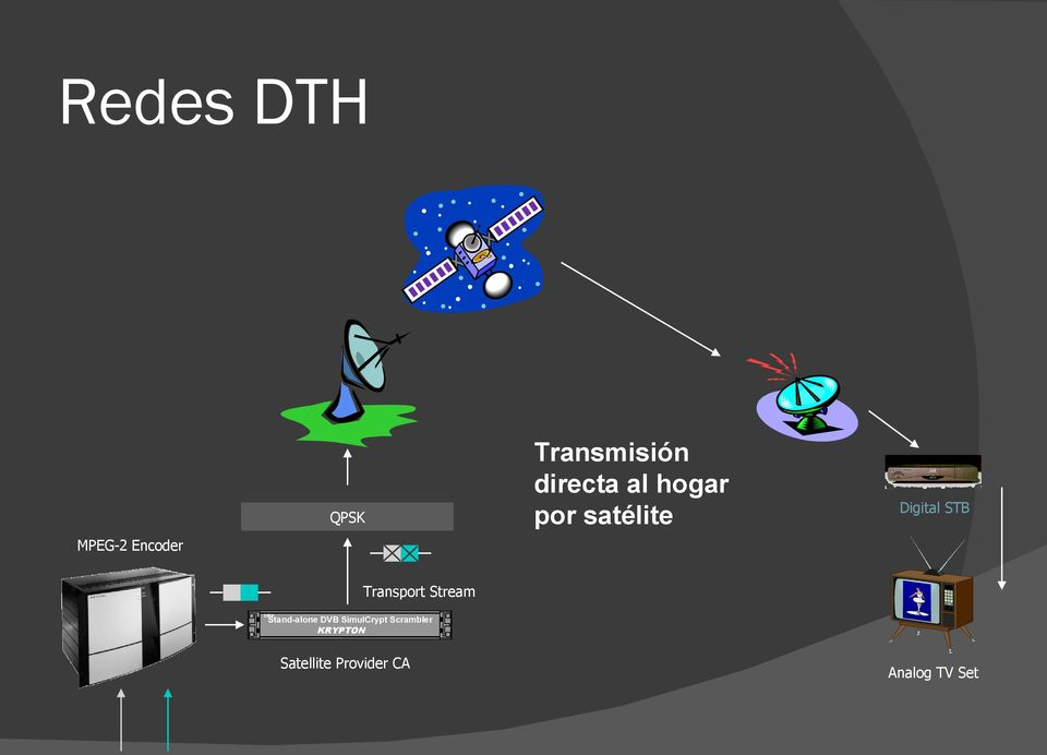 Transport Stream Stand-alone DVB SimulCrypt
