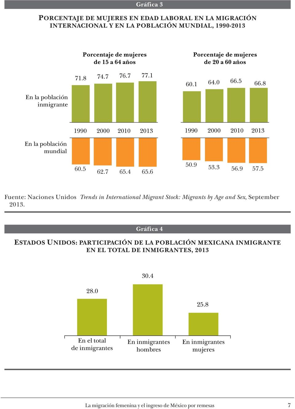3 56.9 57.5 Fuente: Naciones Unidos Trends in International Migrant Stock: Migrants by Age and Sex, September 2013.