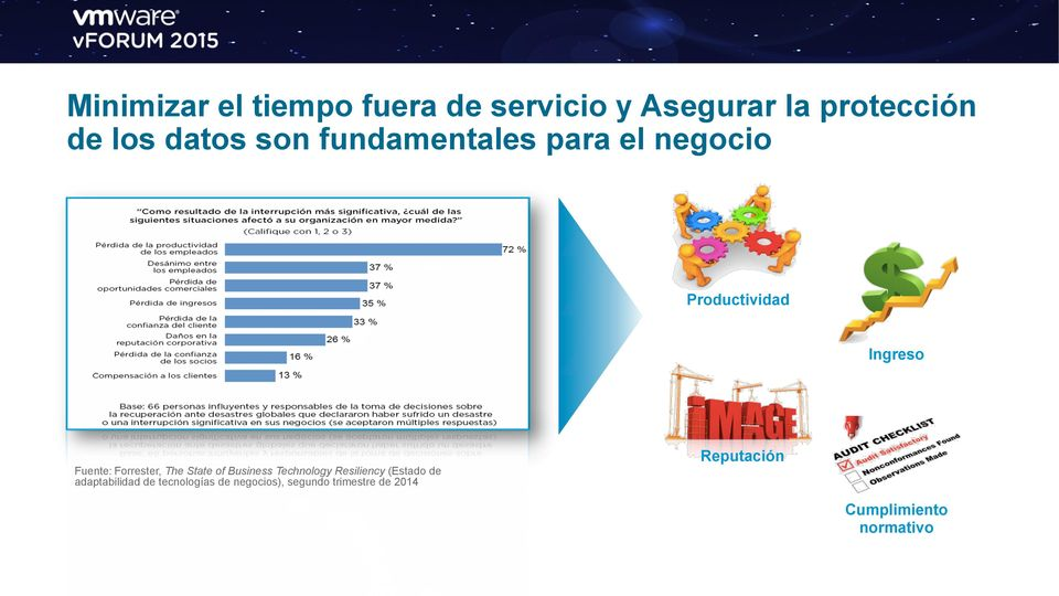 The State of Business Technology Resiliency (Estado de adaptabilidad de