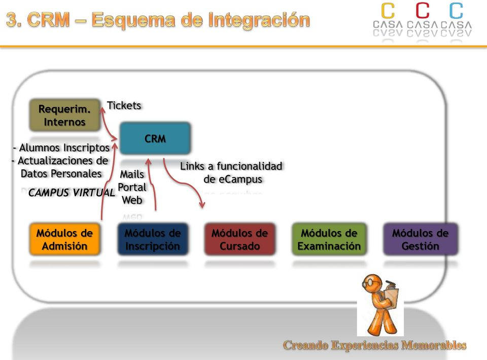 Personales CAMPUS VIRTUAL Tickets Mails Portal Web CRM Links a
