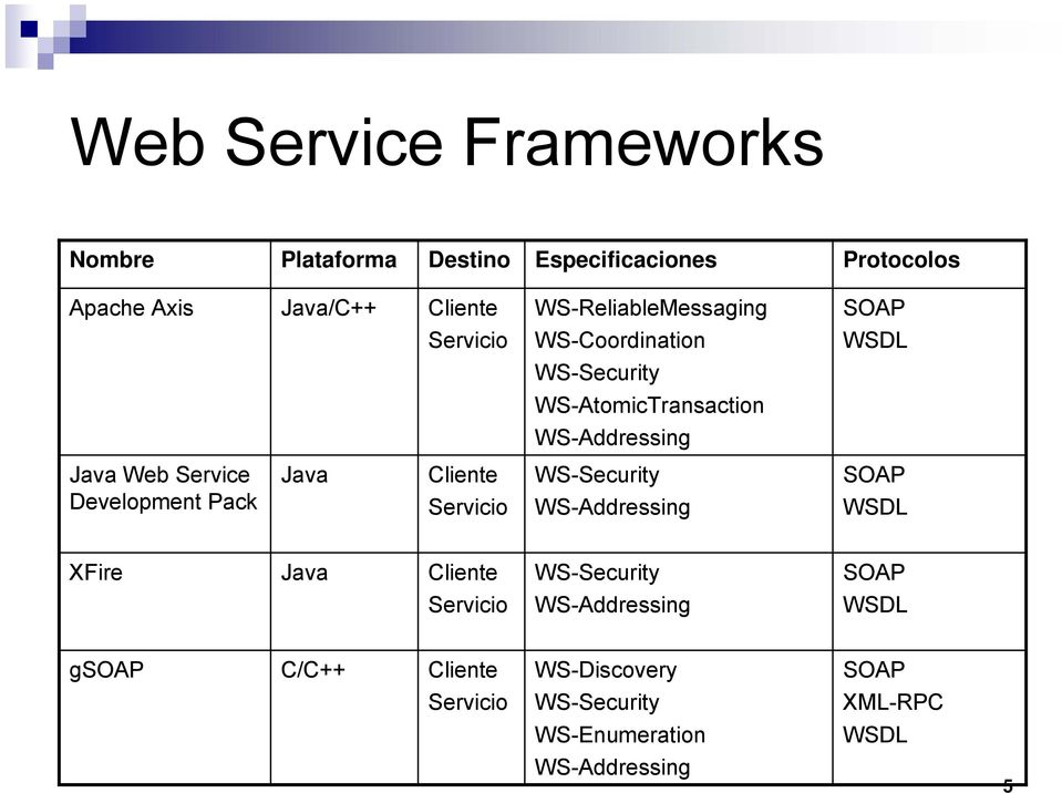 Service Development Pack Java Cliente Servicio WS-Security WS-Addressing SOAP WSDL XFire Java Cliente WS-Security