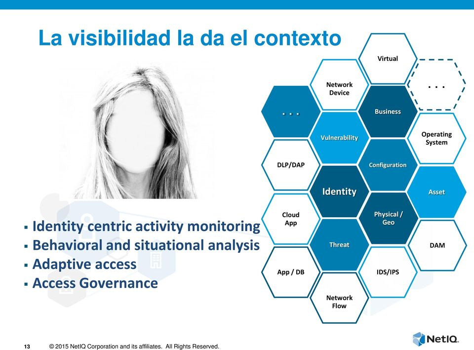 Asset Identity centric activity monitoring Behavioral and situational analysis