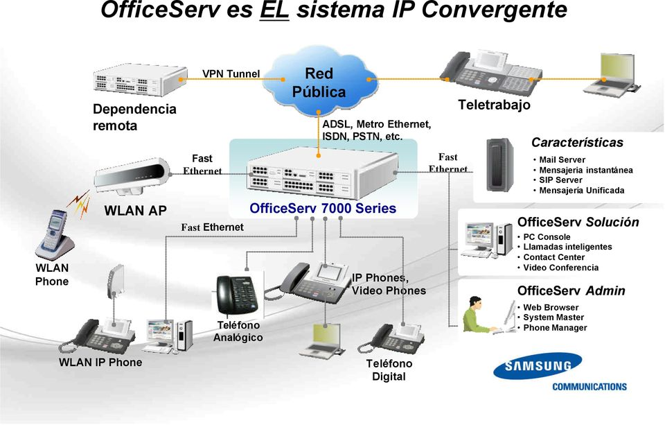 AP OfficeServ Solución Fast Ethernet WLAN Phone IP Phones, Video Phones PC Console Llamadas inteligentes Contact Center Video