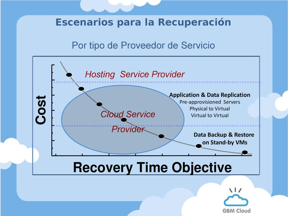 Service Provider Pre-approvisioned Servers Physical to Virtual