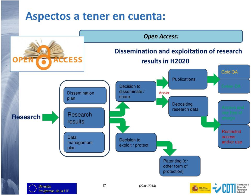And/or Depositing research data Green OA Access and use free of charge Data management plan Decision