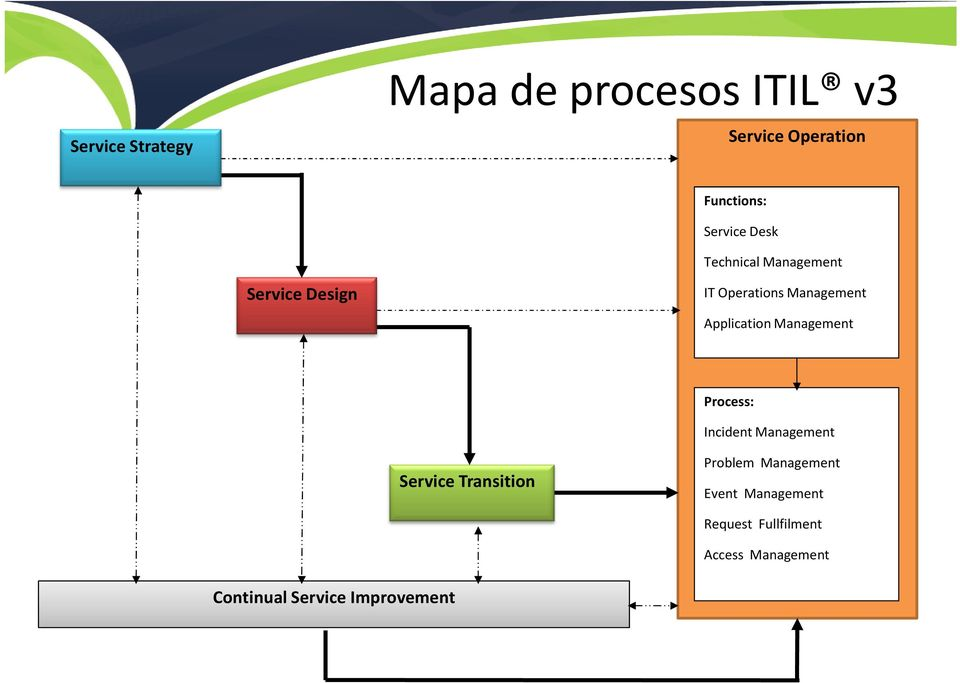Operations Application Process: Incident Service Transition