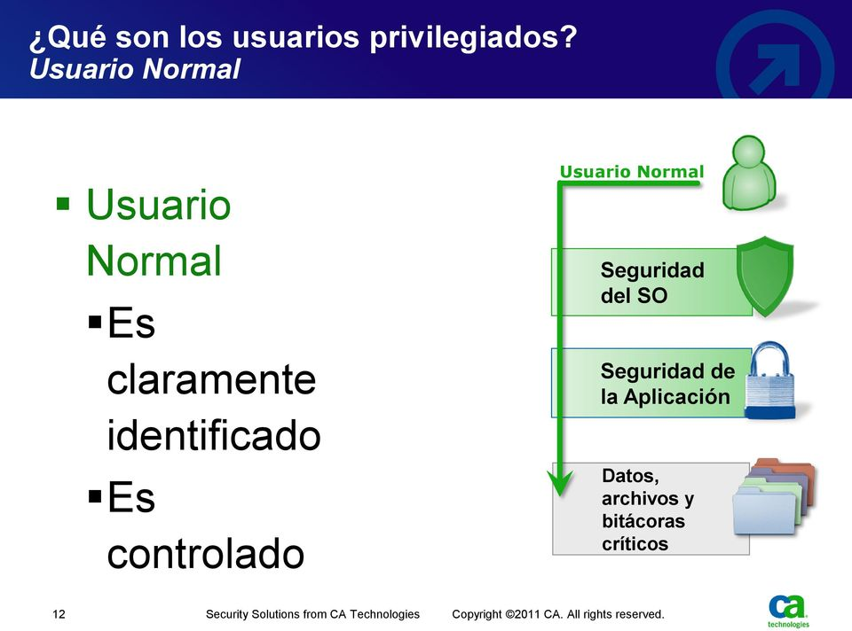 Usuario Normal Seguridad del SO Seguridad de la Aplicación Datos,