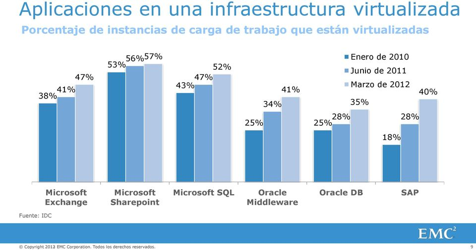 de 2012 35% 40% 28% 28% 25% 25% 18% Microsoft Exchange Microsoft Sharepoint Microsoft SQL Oracle