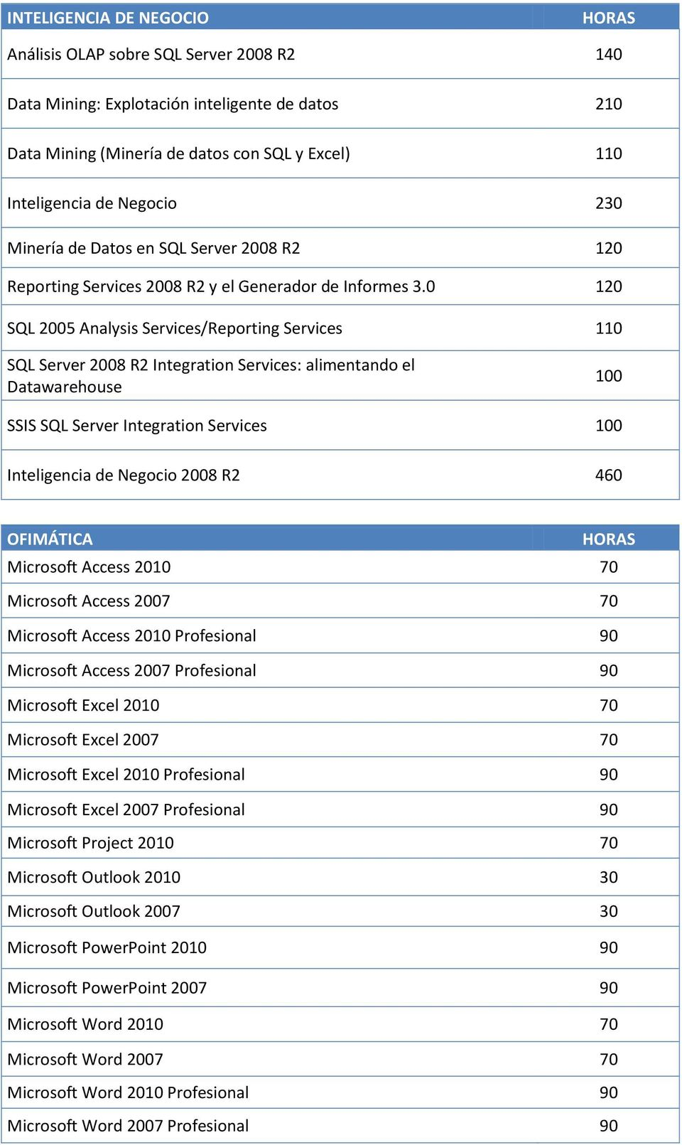 0 120 SQL 2005 Analysis Services/Reporting Services 110 SQL Server 2008 R2 Integration Services: alimentando el Datawarehouse 100 SSIS SQL Server Integration Services 100 Inteligencia de Negocio 2008