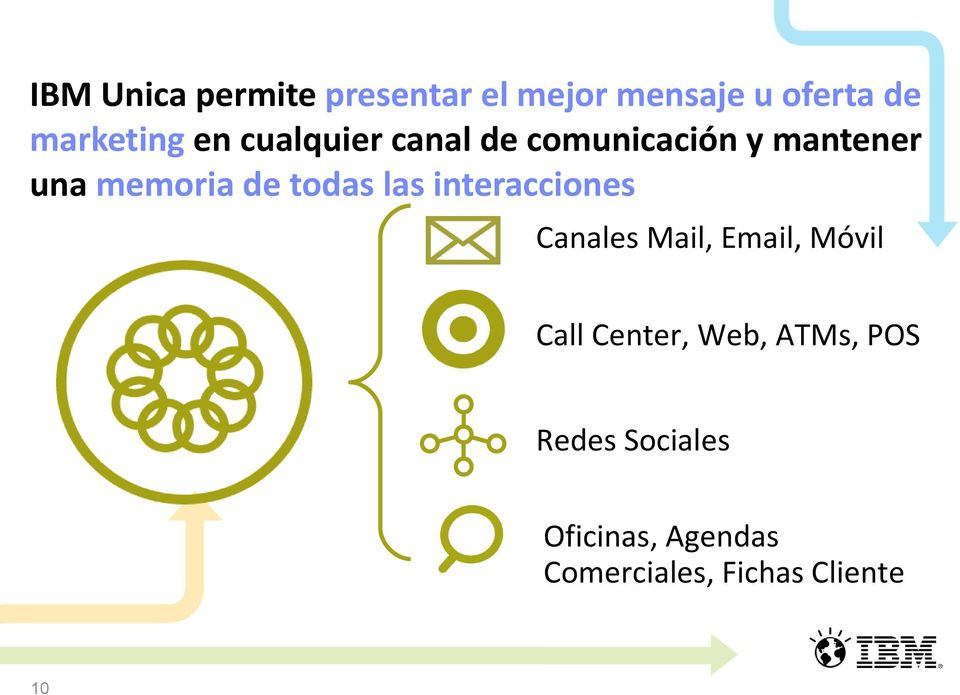 las interacciones Canales Mail, Email, Móvil Call Center, Web,