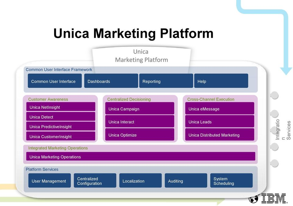 Distributed Marketing Unica Detect Unica PredictiveInsight Unica CustomerInsight Integrated Marketing Operations Unica Marketing