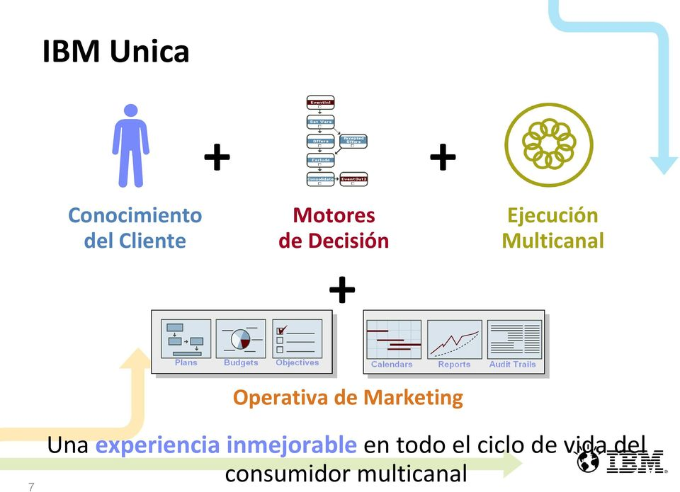 de Marketing 7 Una experiencia inmejorable en
